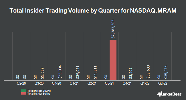Insider Trades by Quarter for Everspin Technologies (NASDAQ:MRAM)
