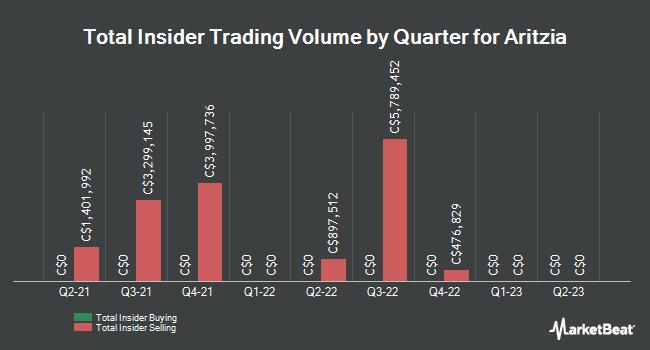 Insider Trades by Quarter for Aritzia (TSE:ATZ)