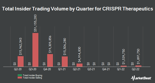 Insider Trades by Quarter for Crispr Therapeutics (NASDAQ:CRSP)