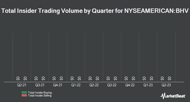 Insider Trades by Quarter for BlackRock Virginia Municipal Bond Trust (NYSEAMERICAN:BHV)