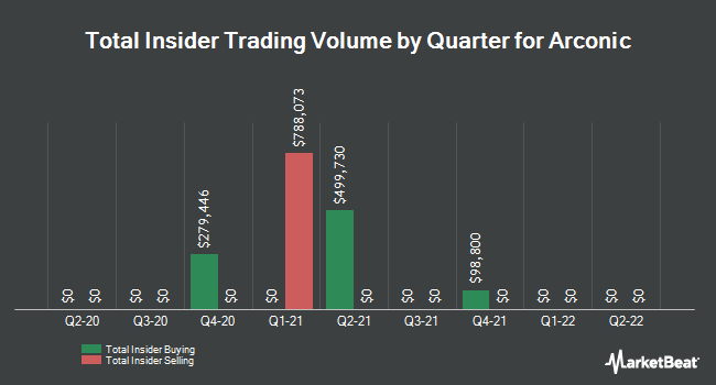 Insider Trades by Quarter for Arconic (NYSE:ARNC)