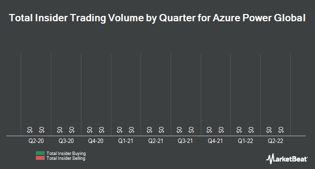 Insider Trading History for Azure Power (NYSE:AZRE)