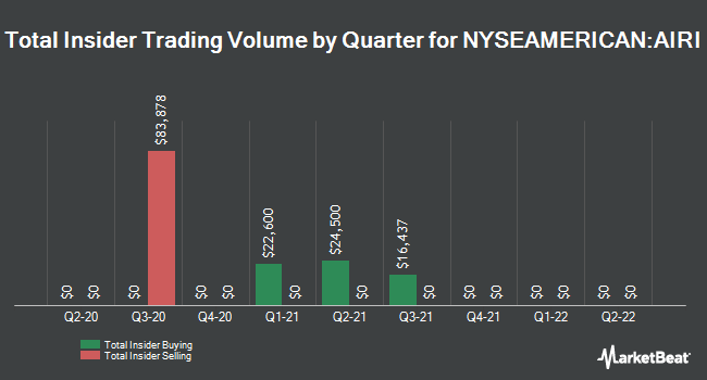 Insider Trades by Quarter for Air Industries Group (NYSEAMERICAN:AIRI)