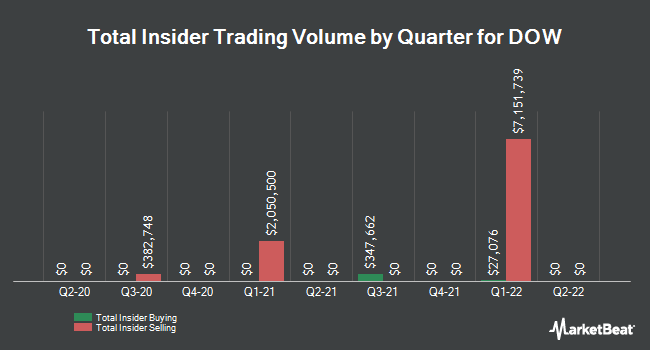 Insider Trades by Quarter for Dow Chemical (NYSE:DOW)