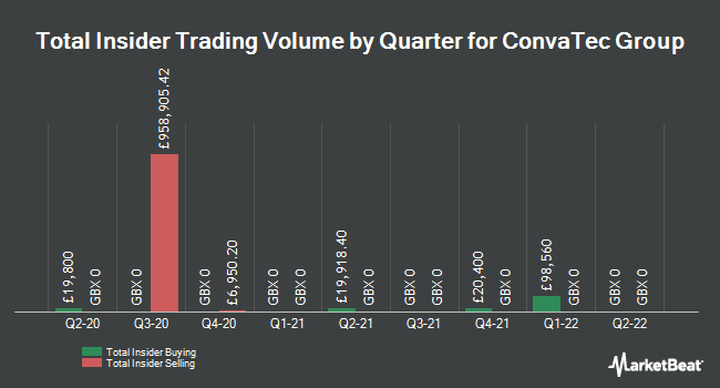 Insider Trades by Quarter for ConvaTec Group (LON:CTEC)