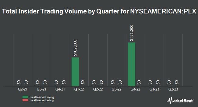 Insider Trades by Quarter for Protalix Biotherapeutics (NYSEAMERICAN:PLX)
