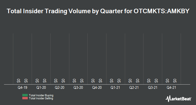 Insider Trading History for Maersk (OTCMKTS:AMKBY)