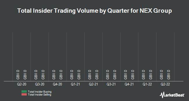Insider Trades by Quarter for NEX Group PLC (LON:NXG)