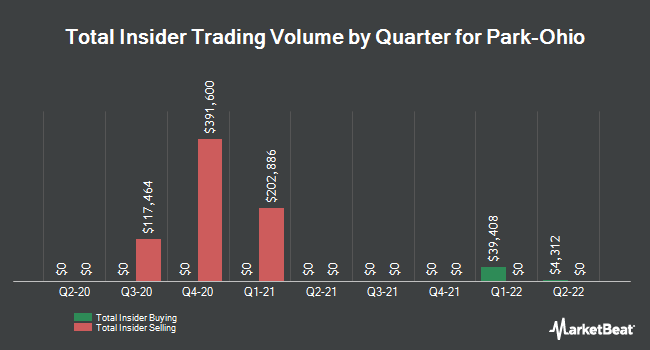 Insider Trades by Quarter for Park-Ohio (NASDAQ:PKOH)
