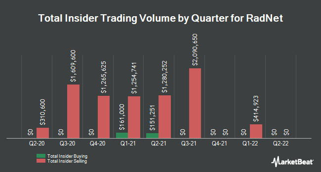 Insider Trades by Quarter for RadNet (NASDAQ:RDNT)