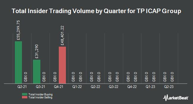 Insider Trades by Quarter for Tp Icap (LON:TCAP)