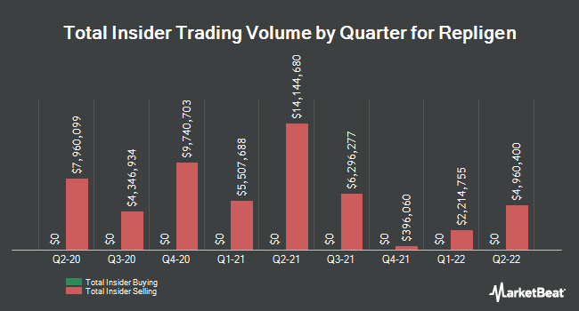 Insider Trades by Quarter for Repligen (NASDAQ:RGEN)