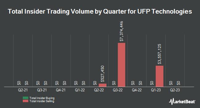 Insider Trades by Quarter for UFP Technologies (NASDAQ:UFPT)
