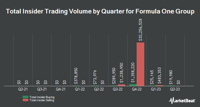 Insider Trading History for Liberty Media Formula One Series A (NASDAQ:FWONA)