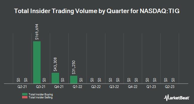 Insider Trading History for TiGenix (NASDAQ:TIG)