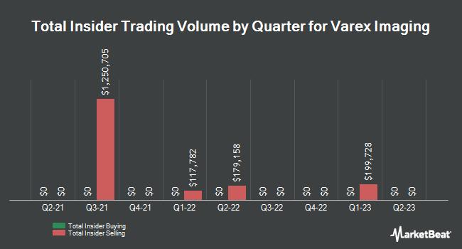 Insider Trades by Quarter for Varex Imaging (NASDAQ:VREX)