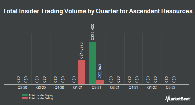 Insider Trades by Quarter for Ascendant Resources (TSE:ASND)