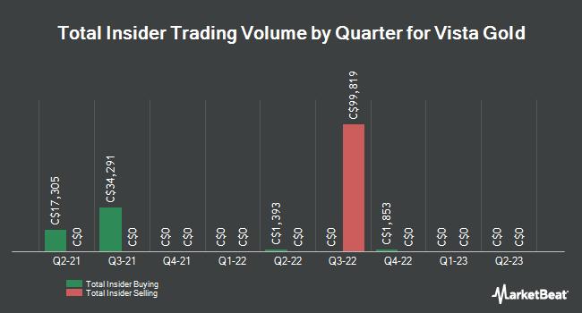 Insider Trading History for Vista Gold (TSE:VGZ)