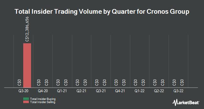 Insider Trades by Quarter for Cronos Group (CVE:MJN)