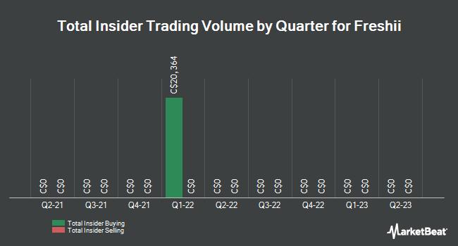 Insider Trades by Quarter for Freshii (TSE:FRII)