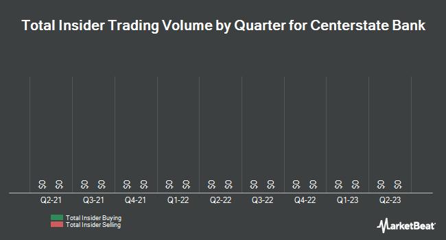 Insider Trading History for CenterState Bank (NASDAQ:CSFL)