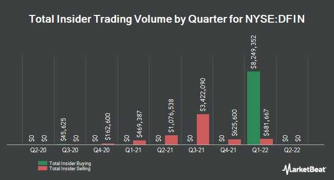 Insider Trading History for Donnelley Financial Solns (NYSE:DFIN)