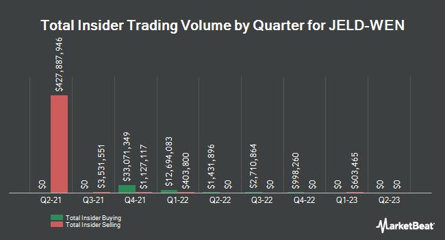 Insider Trading History for JELD-WEN (NYSE:JELD)