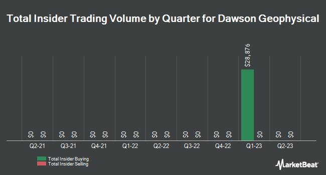 Insider Trading History for Dawson Geophysical (NASDAQ:DWSN)