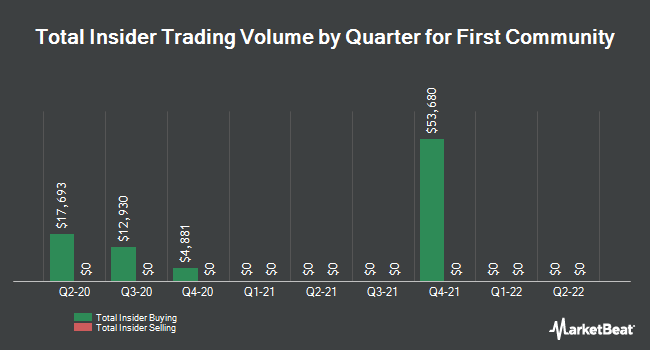 Insider Trades by Quarter for First Community (NASDAQ:FCCO)