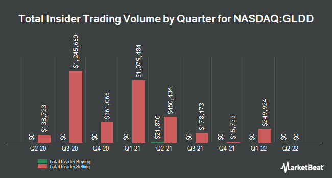 Insider Trades by Quarter for Great Lakes Dredge & Dock (NASDAQ:GLDD)