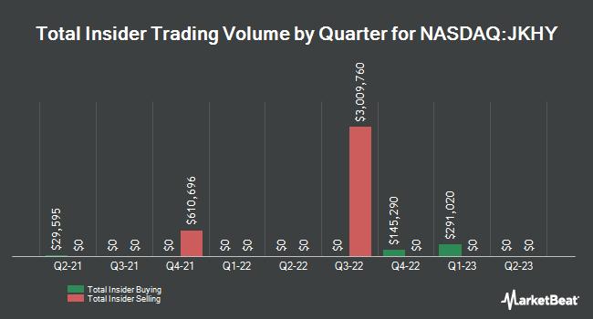 Insider Trading History for Jack Henry & Associates (NASDAQ:JKHY)