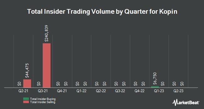 Insider Trades by Quarter for Kopin (NASDAQ:KOPN)