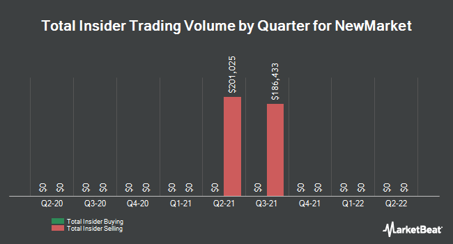 Insider Trades by Quarter for NewMarket (NYSE:NEU)