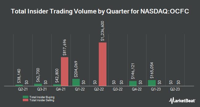 Insider Trades by Quarter for OceanFirst Financial (NASDAQ:OCFC)