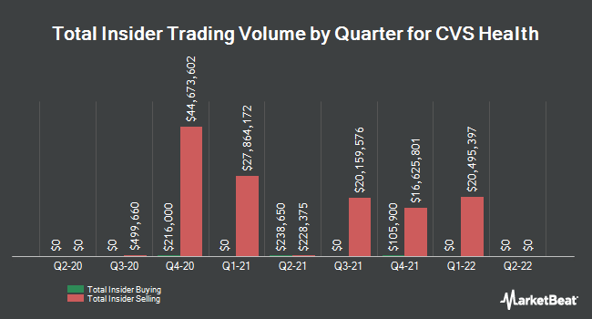 Insider Trades by Quarter for CVS Health (NYSE:CVS)