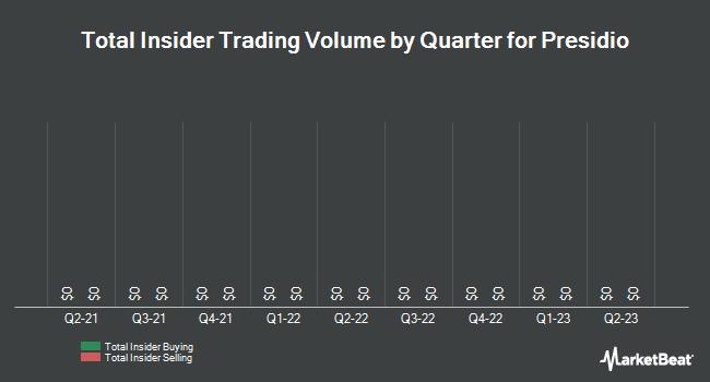 Insider Trades by Quarter for Presidio (NASDAQ:PSDO)