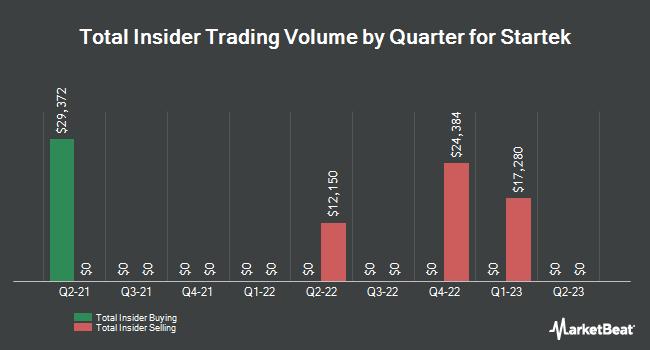 Insider Trades by Quarter for StarTek (NYSE:SRT)