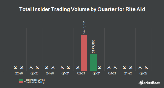 Insider Trades by Quarter for Rite Aid (NYSE:RAD)