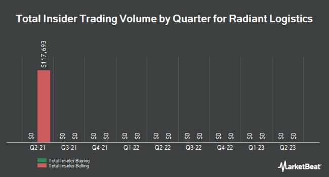 Insider Trading History for Radiant Logistics (NYSEAMERICAN:RLGT)