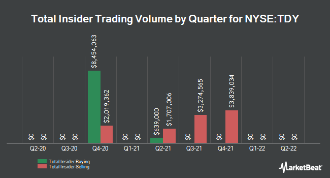Insider Trades by Quarter for Teledyne Technologies (NYSE:TDY)