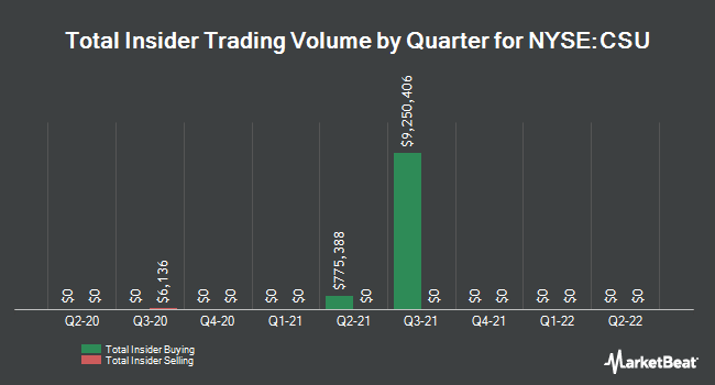 Insider Trades by Quarter for Capital Senior Living (NYSE:CSU)