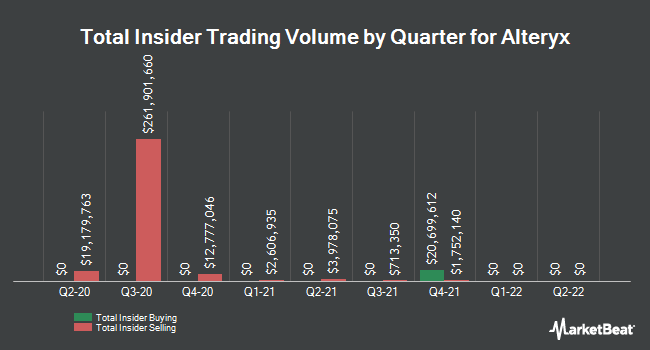 Insider Trades by Quarter for Alteryx (NYSE:AYX)