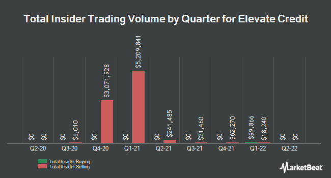 Insider Trades by Quarter for Elevate Credit (NYSE:ELVT)