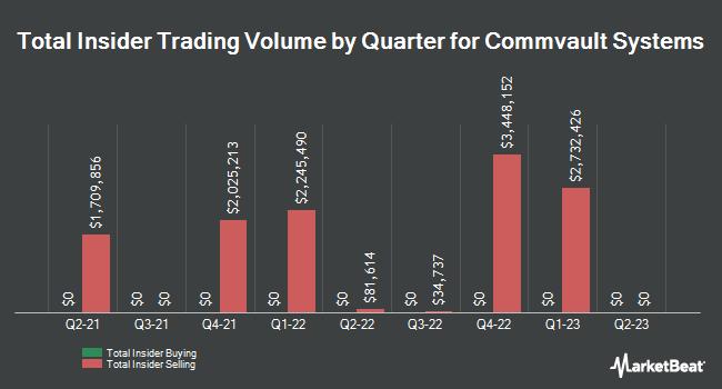 Insider Trades by Quarter for CommVault Systems (NASDAQ:CVLT)