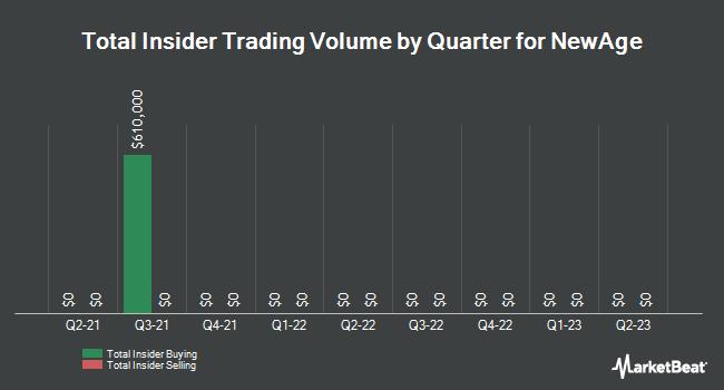 Insider Trades by Quarter for New Age Beverages (NASDAQ:NBEV)