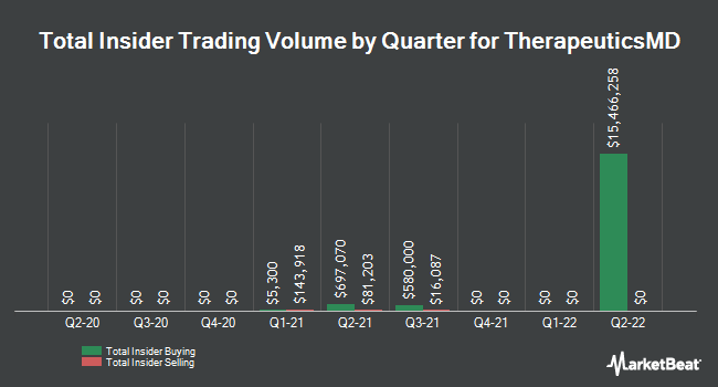 Insider Trades by Quarter for TherapeuticsMD (NASDAQ:TXMD)