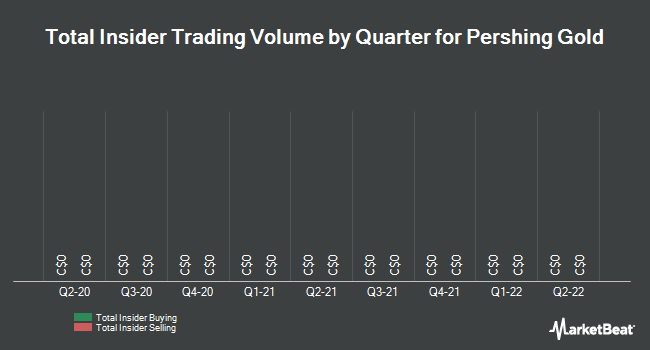 Insider Trades by Quarter for Pershing Gold Corporation (TSE:PGLC)