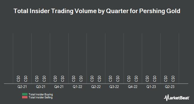 Insider Trading History for Pershing Gold (TSE:PGLC)