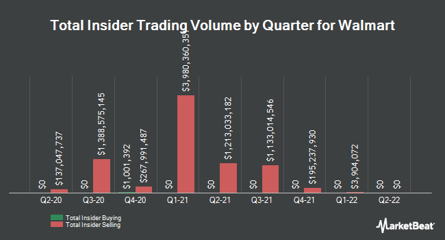 Insider Trades by Quarter for Walmart (NYSE:WMT)