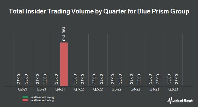 Insider Trades by Quarter for Blue Prism Group (LON:PRSM)